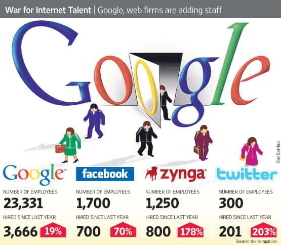 presencia empresas internet